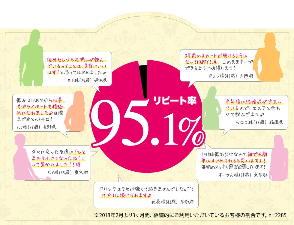 満足度no.1,9割以上のお客様が実感,リピート率95.7%